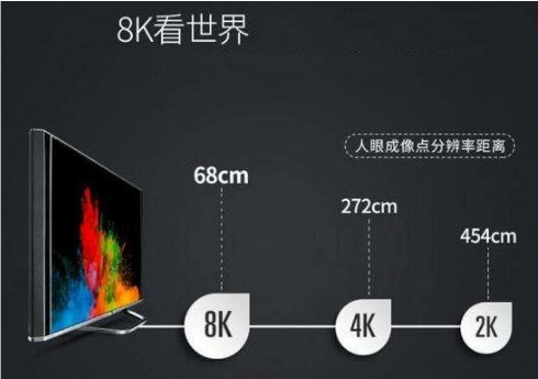 5G网与8K电视相撞 将促进产品特色的多样化发展