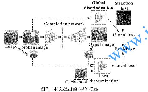 如何使用双鉴别网络进行生成对抗网络图像修复方法的说明