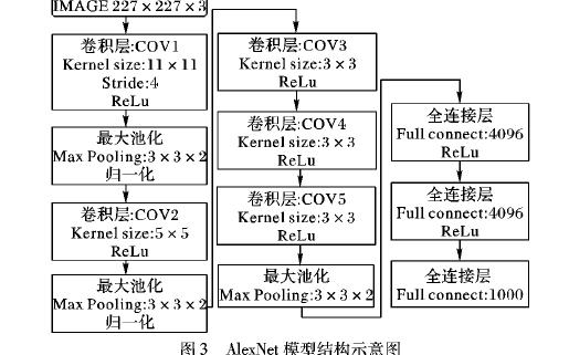 如何使用復雜網絡描述進行圖像深度卷積的分類方法介紹