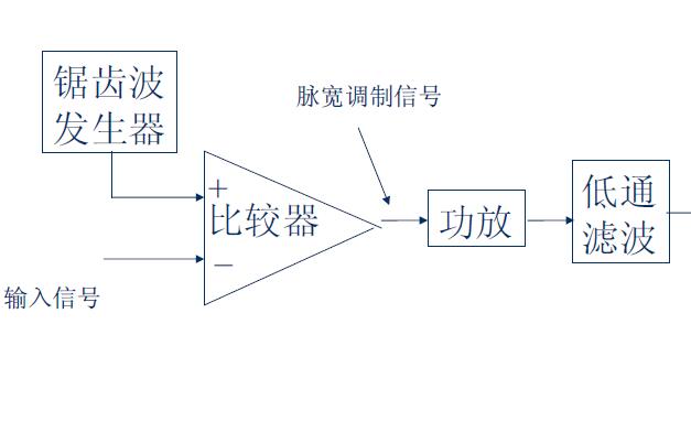 D类音频功率放大器的详细资料说明