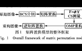 使用波浪式矩阵置换设计的稀疏度均衡分块压缩感知算法概述