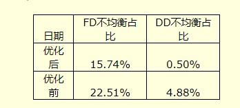基于目前TDD网络高负荷及FD不均衡现状分析