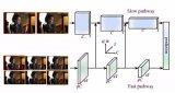 一种用于视频识别的SlowFast网络