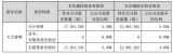 艾比森和华体科技发布公告宣布公司股东股份减持计划实施完毕