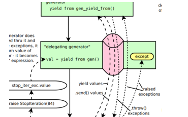 Python教程之Python中的yield关键字能做什么详细程序说明