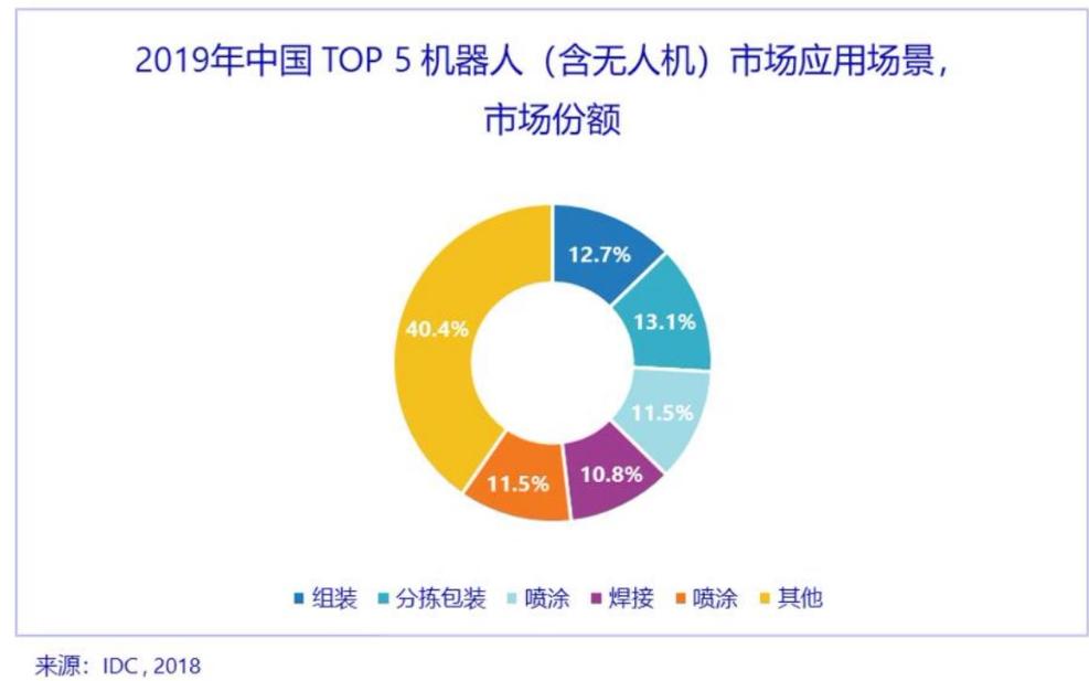 中国机器人(含无人机)市场将在2022年达到5560亿元人民币