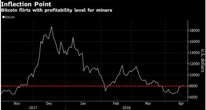 比特币矿商在未来将出现整合适者生存