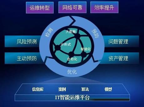 广东电信与华为正式启动了IT运维模式的智能化转型
