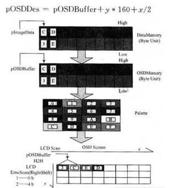 基于PXA270处理器与I2C总线的OSD显示驱...