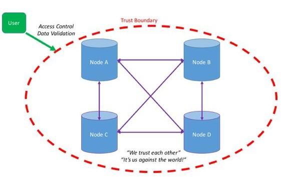 如何了解区块链是否适合您的业务