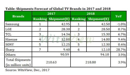 2018年全球品牌液晶电视下滑趋势将扭转 出货量...
