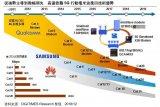 高通重返国内市场 押宝5G毫米波通讯