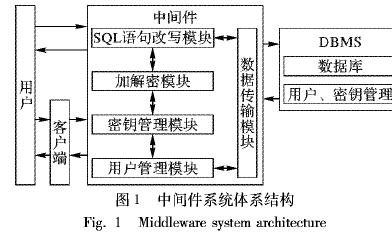 面向密文數據庫的中間件系統如何設計與實現