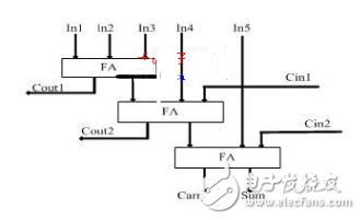 使用verilogHDL实现乘法器