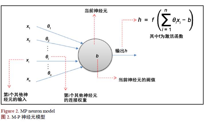 如何构建一个以接口作为基础的智能模型