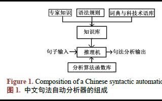 如何使用中文信息MMT模型进行句法自动分析资料免费下载