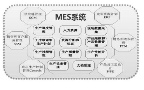 离散制造业MES和ERP如何进行信息集成分析