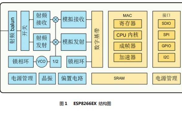 ESP8266 ESP-12S WiFi模块的数据手册免费下载