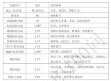 电池类型与应用领域的22个问题详细资料说明