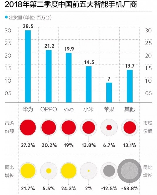 三星手机在中国的市场份额仅剩0.9%未来将如何立足