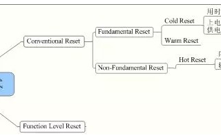PCIe總線的兩種復位方式