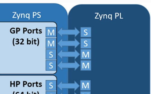 Xilinx的四个pynq类和PL接口