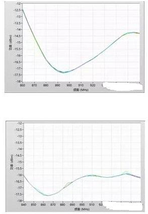 超高频射频识别标签灵敏度的测试方法及解决方案