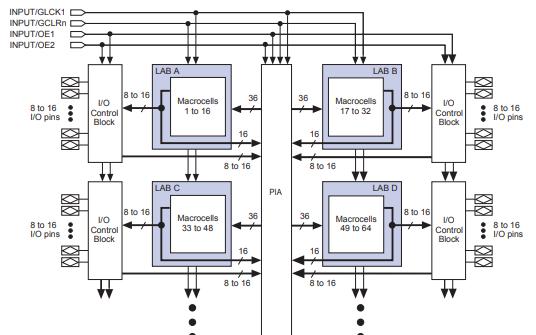 MAX7000可编程逻辑器件系列数据手册免费下载