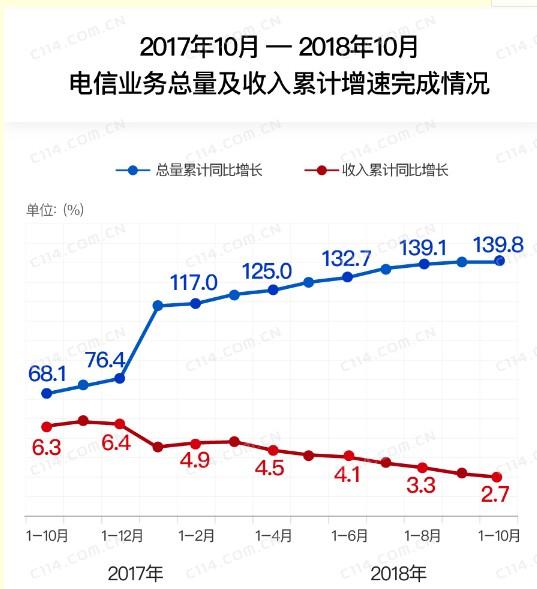 5G即将到来为何电信业务的总量还在增速下滑