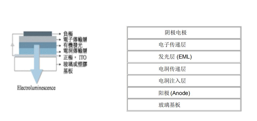OLED显示技术特点分析
