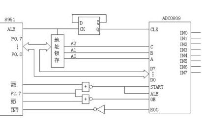 使用STM32设计的DHT11温湿度采集GSM报警系统程序资料免费下载