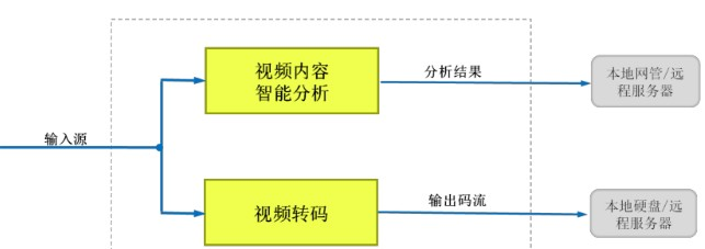 中国联通正式开启边缘业务平台视频转码及智能分析系...