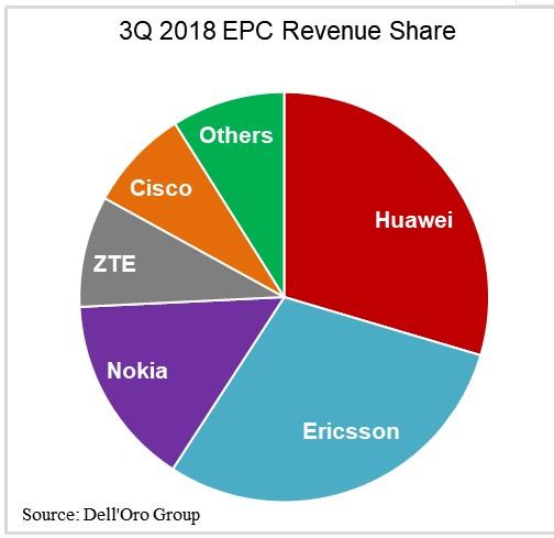运营商积极准备部署5G EPC市场规模逐渐扩大