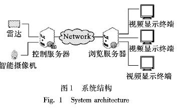 雷達引導的視頻聯動監控模型及算法研究分析
