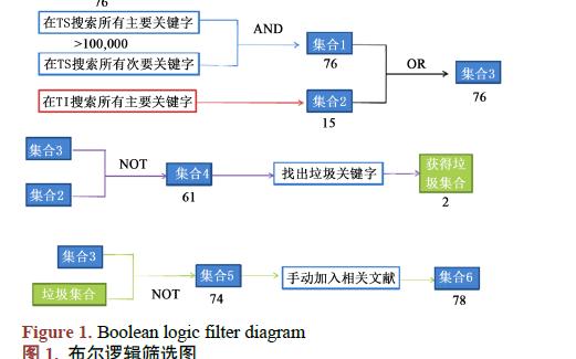 如何使用WOS進行負面口碑發展之路徑分析