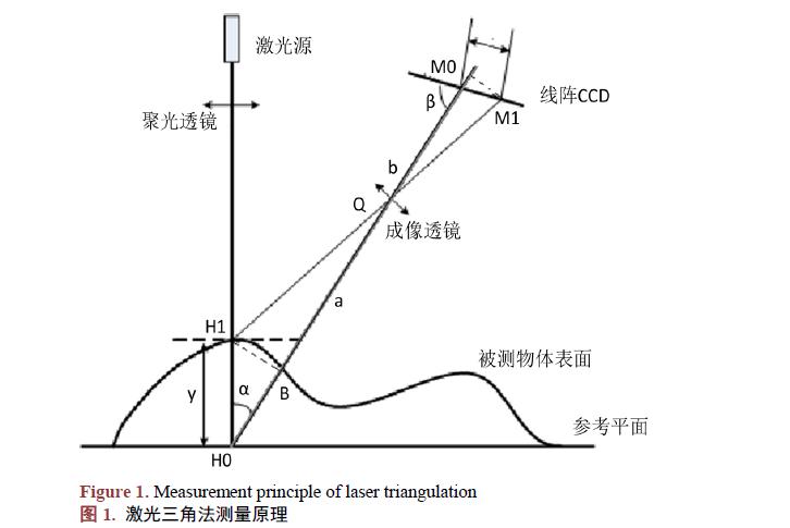 如何使用線紋尺的線結構光視覺傳感器進行視覺檢測標定的方法說明