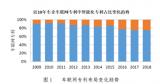 中国信通院发布《车联网白皮书(2018)》,汽车电子成为新的战略竞争高地