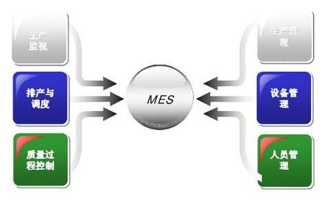 MES系统如何让你亲近生产线