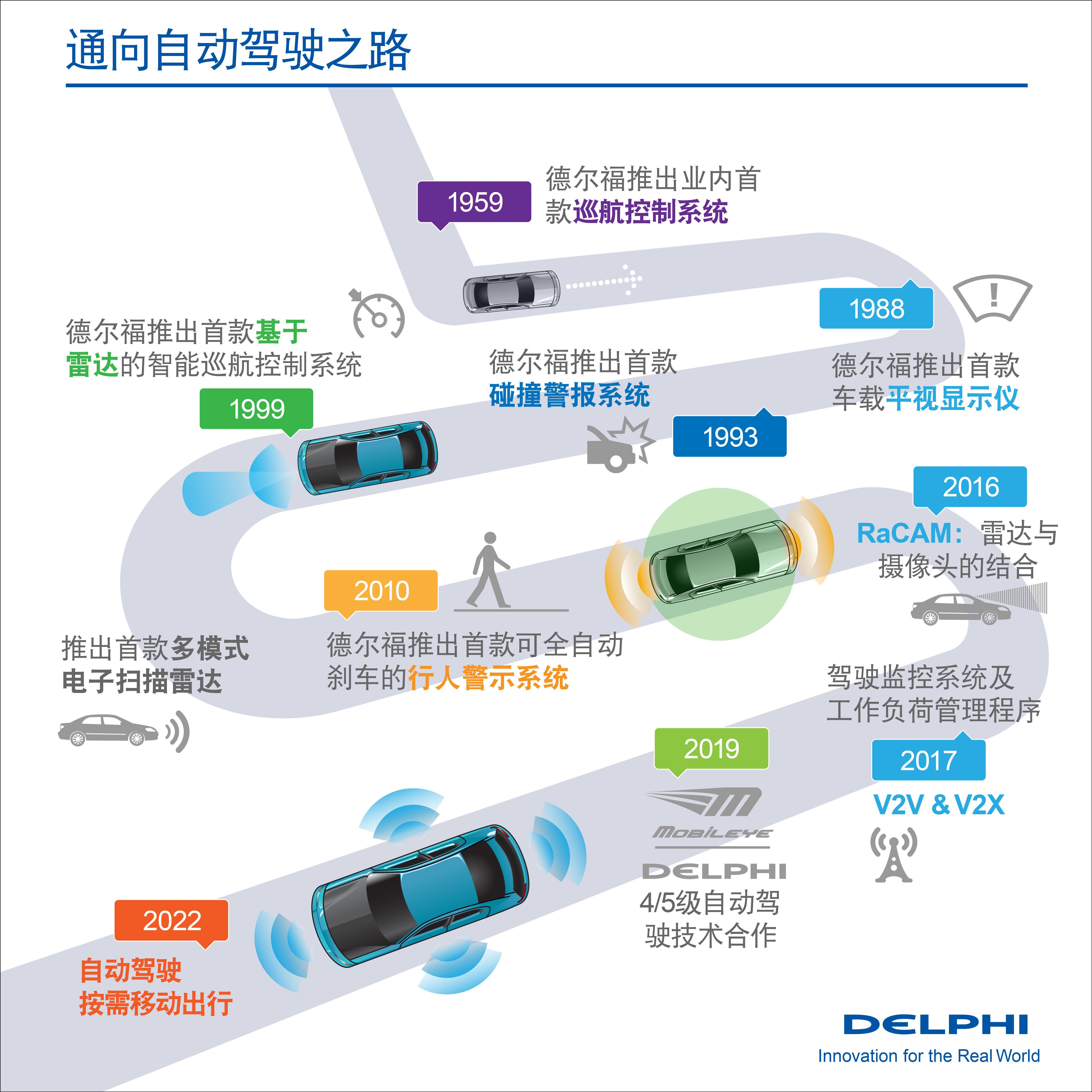 德尔福在自动驾驶技术上做了什么 它真的比互联网公司更懂算法比汽车厂商更懂汽车控制吗