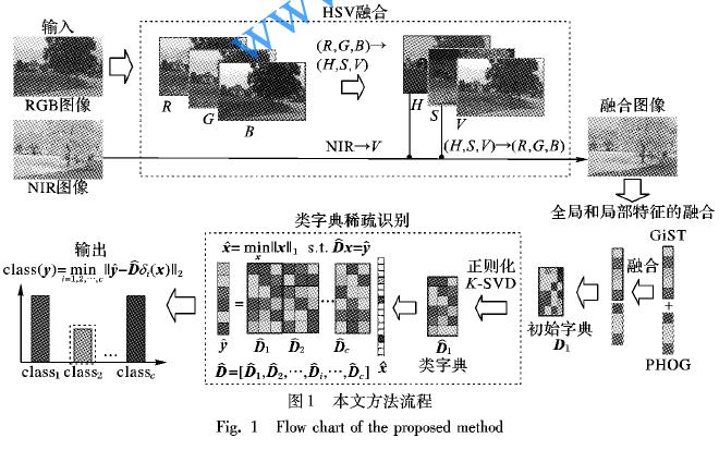 可見光和近紅外HSV圖像融合如何提高數據庫的識別精度