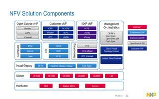 如何使用SDWAN按需分配和管理网络带宽