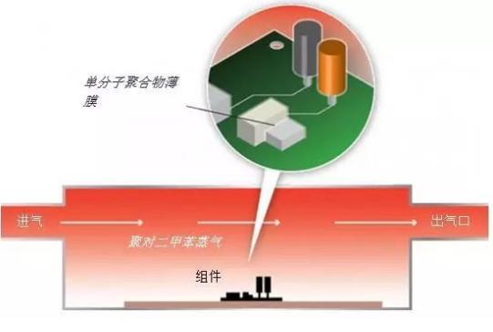 关于聚对二甲苯沉积对植入式医疗器械的影响详解