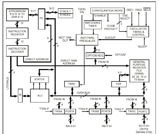 PIC16C5X单片机内部结构组成及工作原理解析