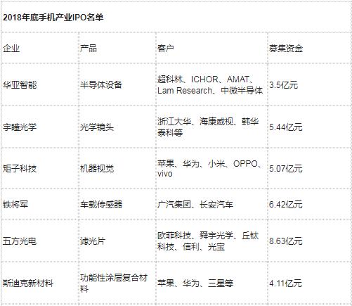 摄像头产业IPO的企业名单逐渐浮出水面,摄像头产业IPO清单