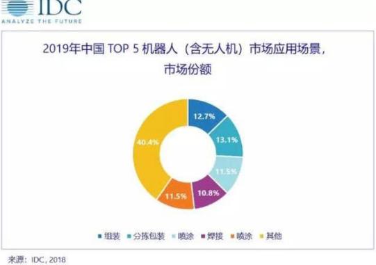 中国机器人市场数量增长最快 一个重要原因在于工业...
