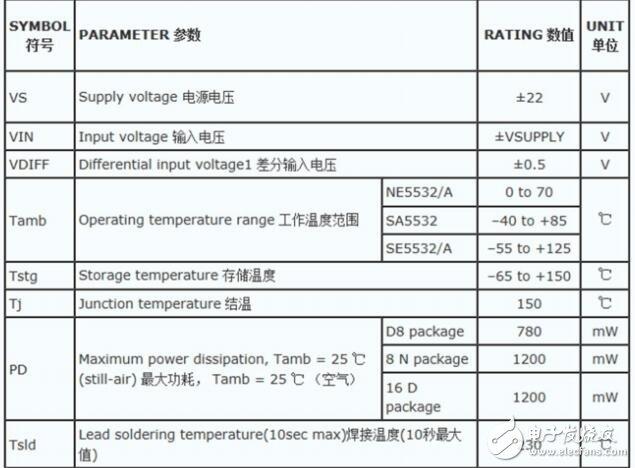 运算放大器5532缓冲电路正相与反相输入的优缺点分析