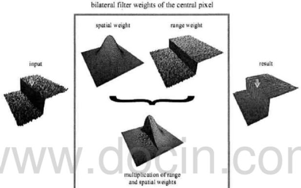 如何进行双边滤波的图像处理算法研究