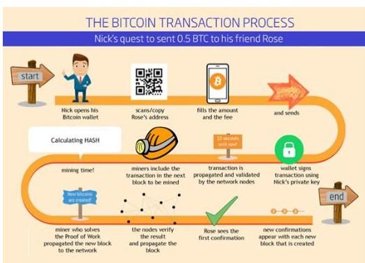 比特币交易的过程及步骤介绍