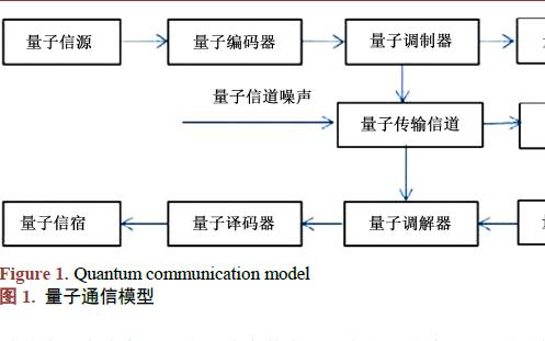 量子安全直接通信的基本理论和使用方案和发展趋势的总结与展望
