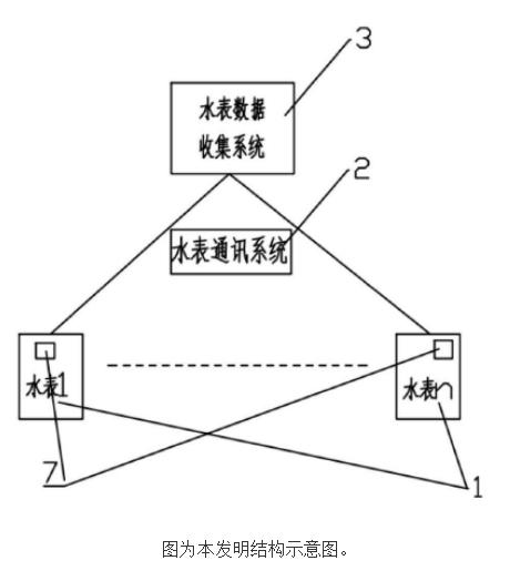 直读远传光电水表系统及使用方法